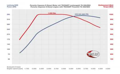 Porsche Cayenne S Diesel от TechArt разогнался до 265 км/ч